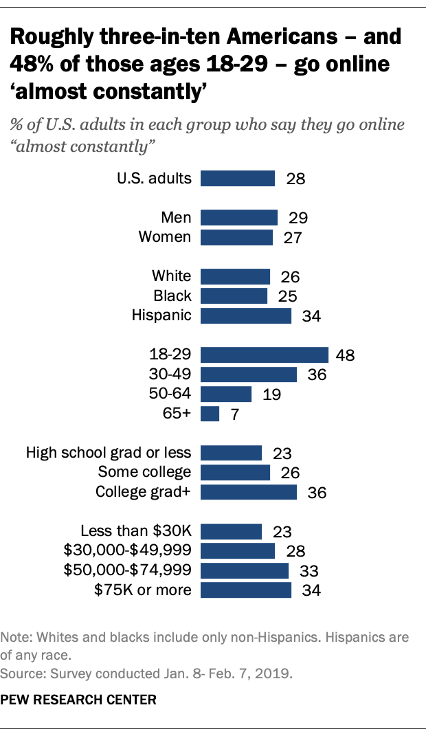 ConstantlyOnline Roughly three in ten Americans go online almost constantly 3