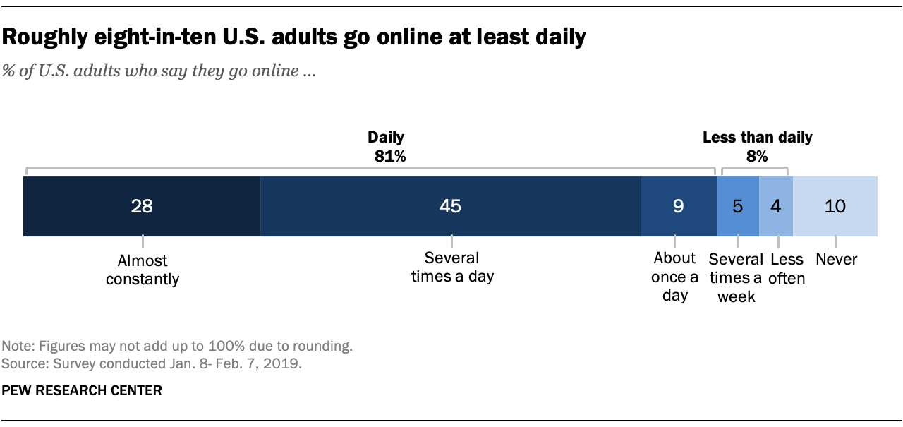 Constantly Online Roughly eight in ten US adults go online daily