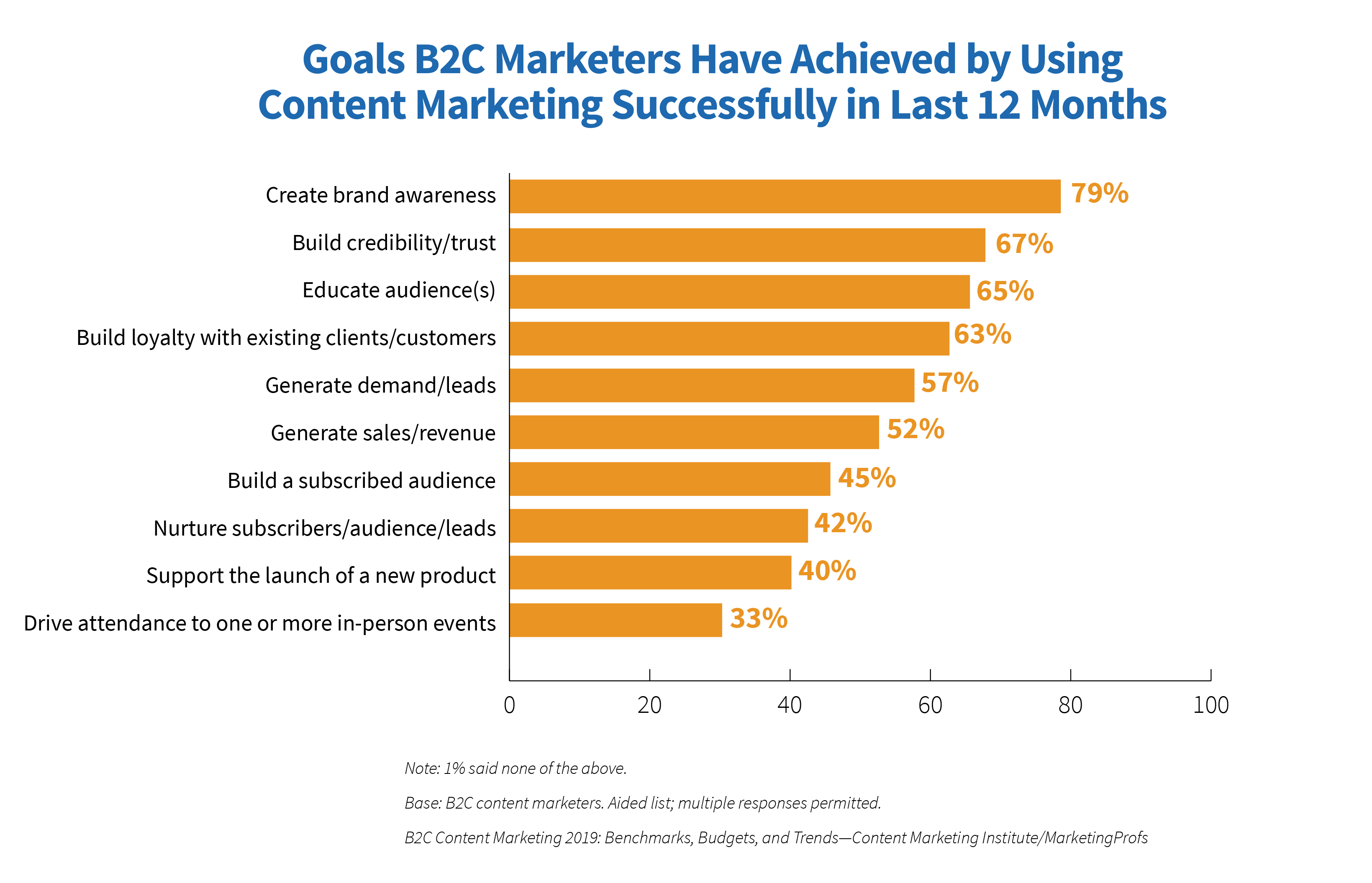 Goals B2C Marketers Have Achieved