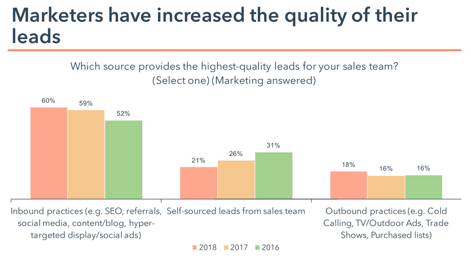marketers increase quality of leads