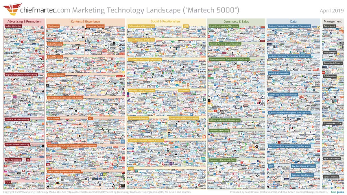 marketing technology landscape 2019 slide 2