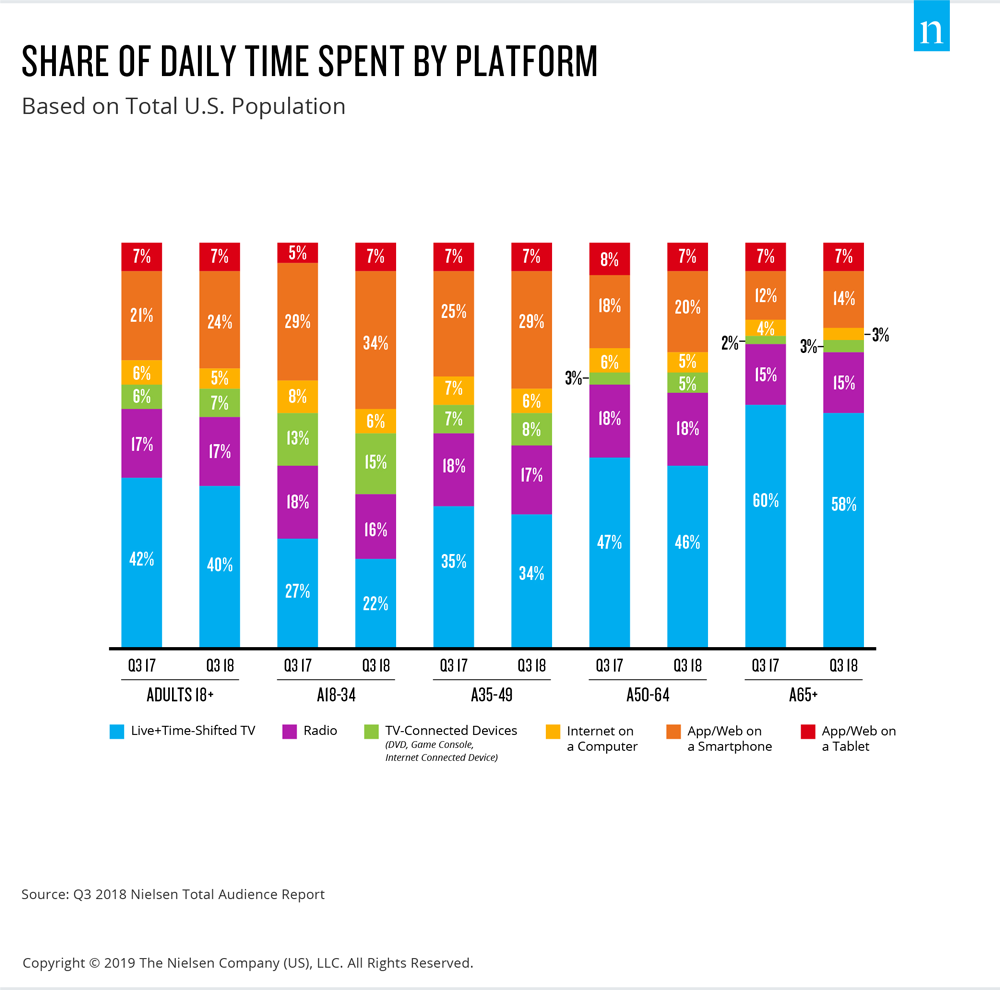 Share of Time Spent Platform